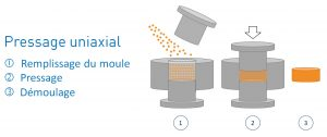 pressage_uniaxial